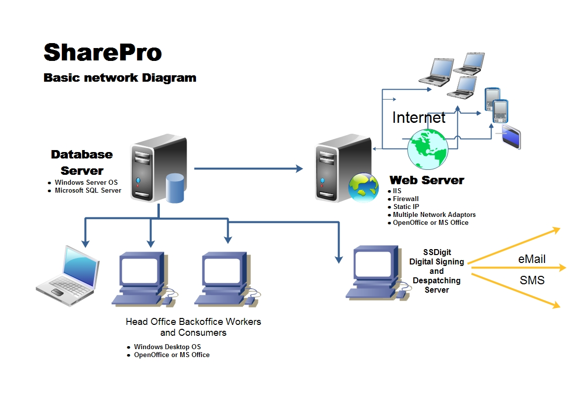 SharePro Network Diagram