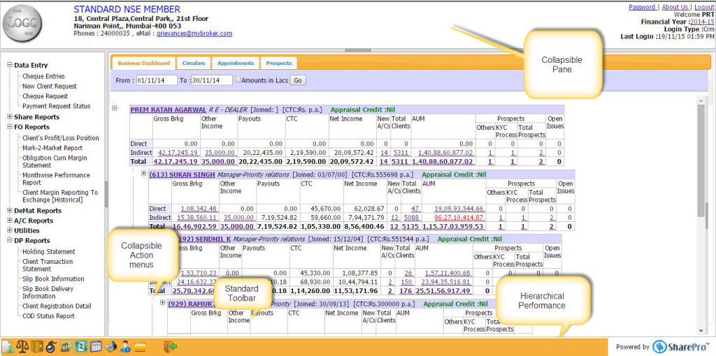 Attractive presentation of hierarchical performance in the browser.