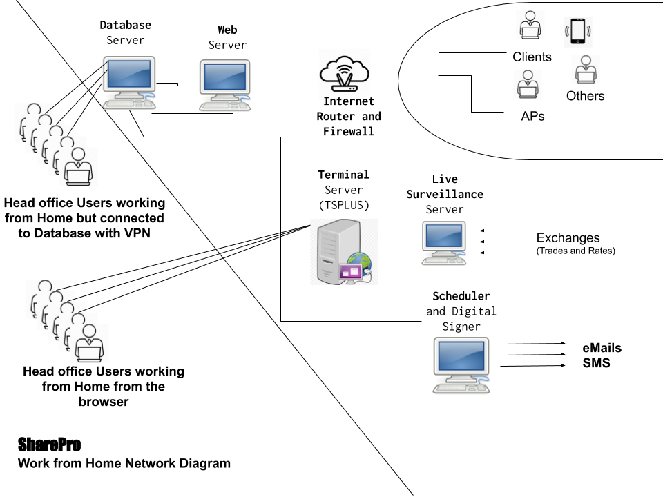 SharePro - Work from Home Network Diagram
